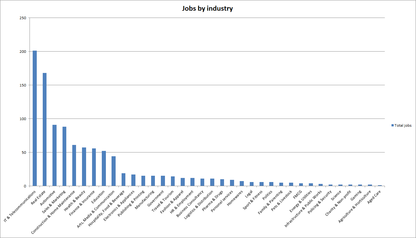 Number of copywriting jobs by industry