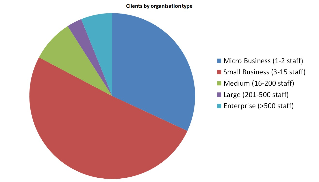 Clients by organisation type size