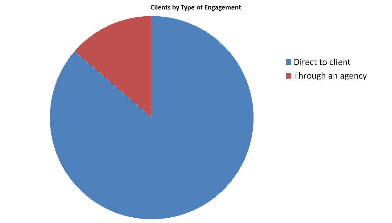 Copywriting clients by type of engagement