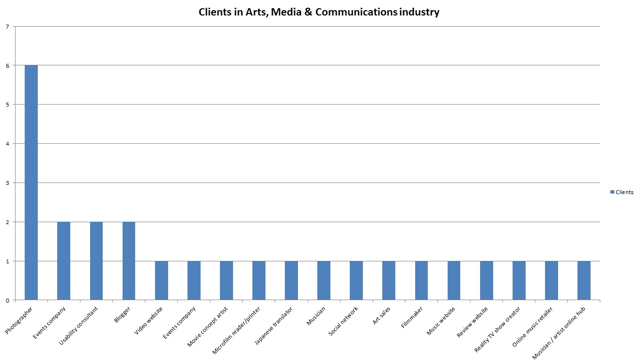 Copywriting clients in arts media and communications industry