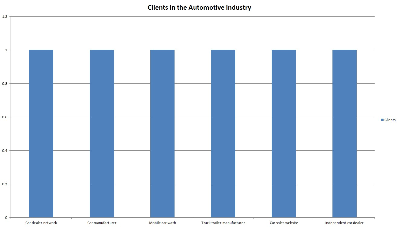 Copywriting clients in the automotive industry