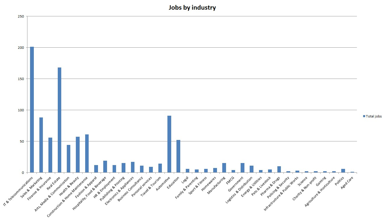 Copywriting jobs by industry