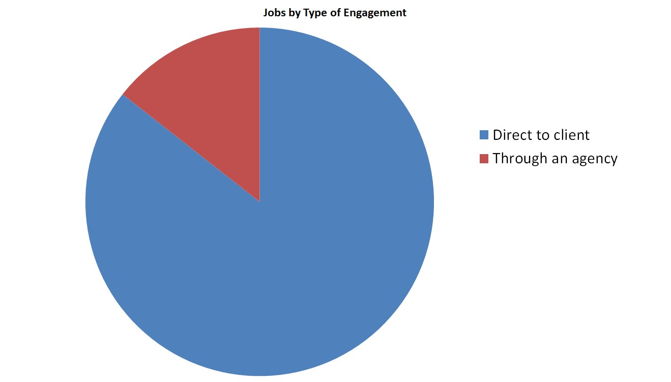 Copywriting jobs by type of engagement
