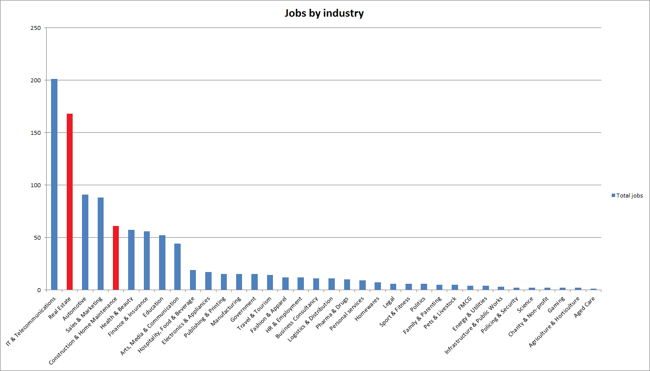 Real estate and construction copywriting jobs vs other industries