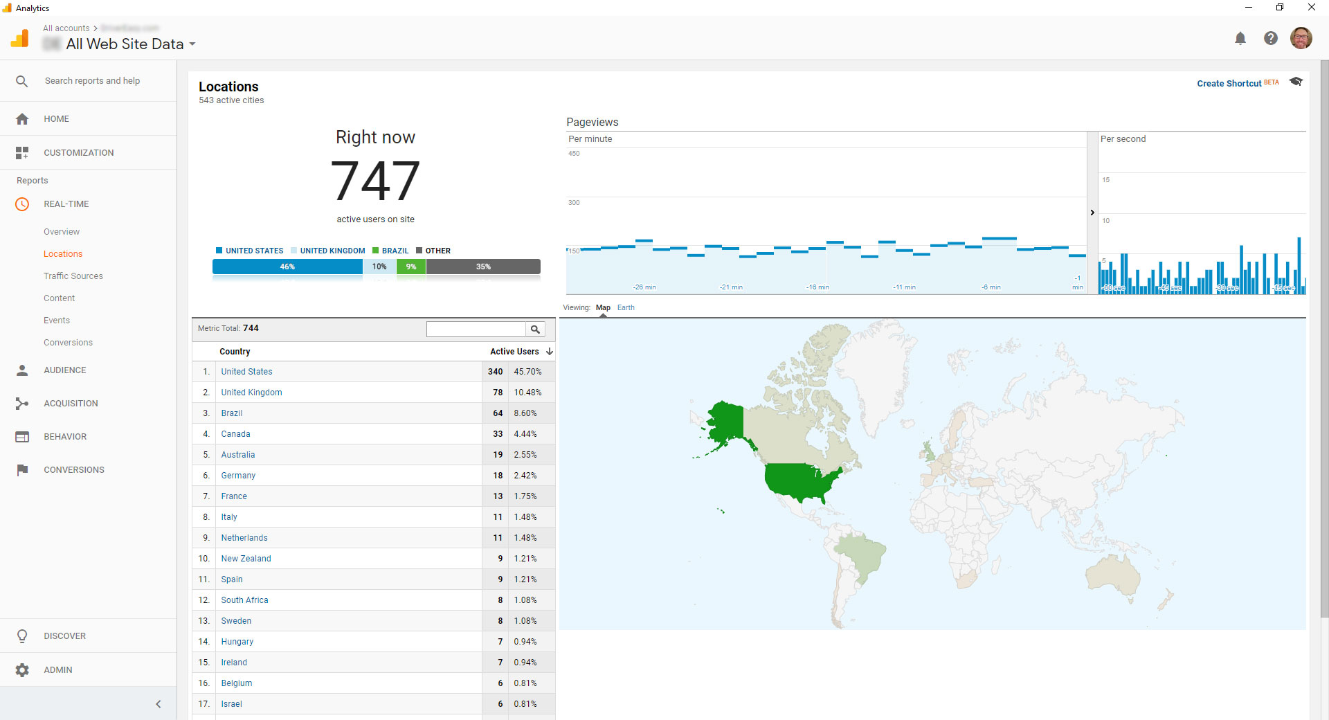 Overall site traffic real time